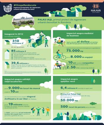 9 ani de Palas Iași: o investiție de 310 milioane de euro, o contribuție la bugetul local și de stat de 39,6 milioane euro, peste 9.000 de locuri de muncă și un oraș pus pe harta investițiilor globale